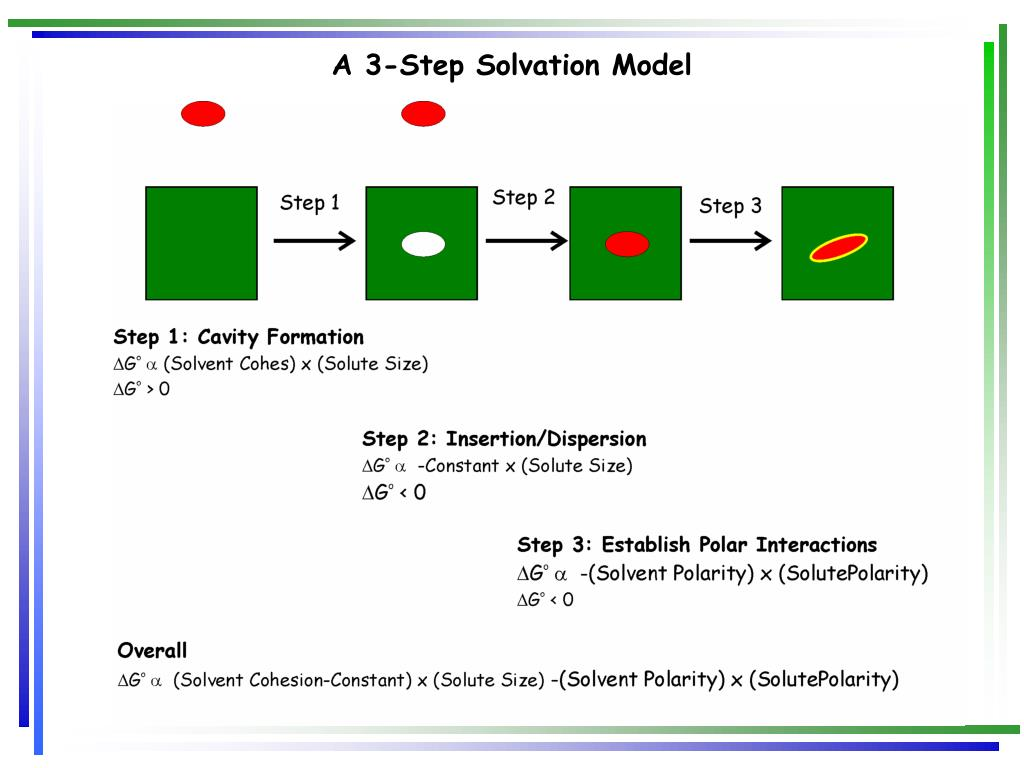 A 3-Step Solvation Model