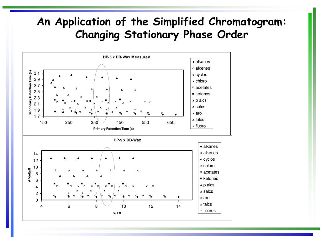 An Application of the Simplified Chromatogram: Changing Stationary Phase Order