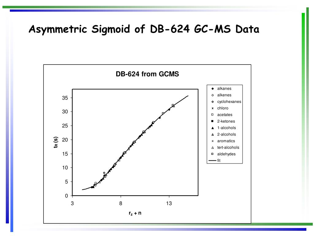 Asymmetric Sigmoid of DB-624 GC-MS Data
