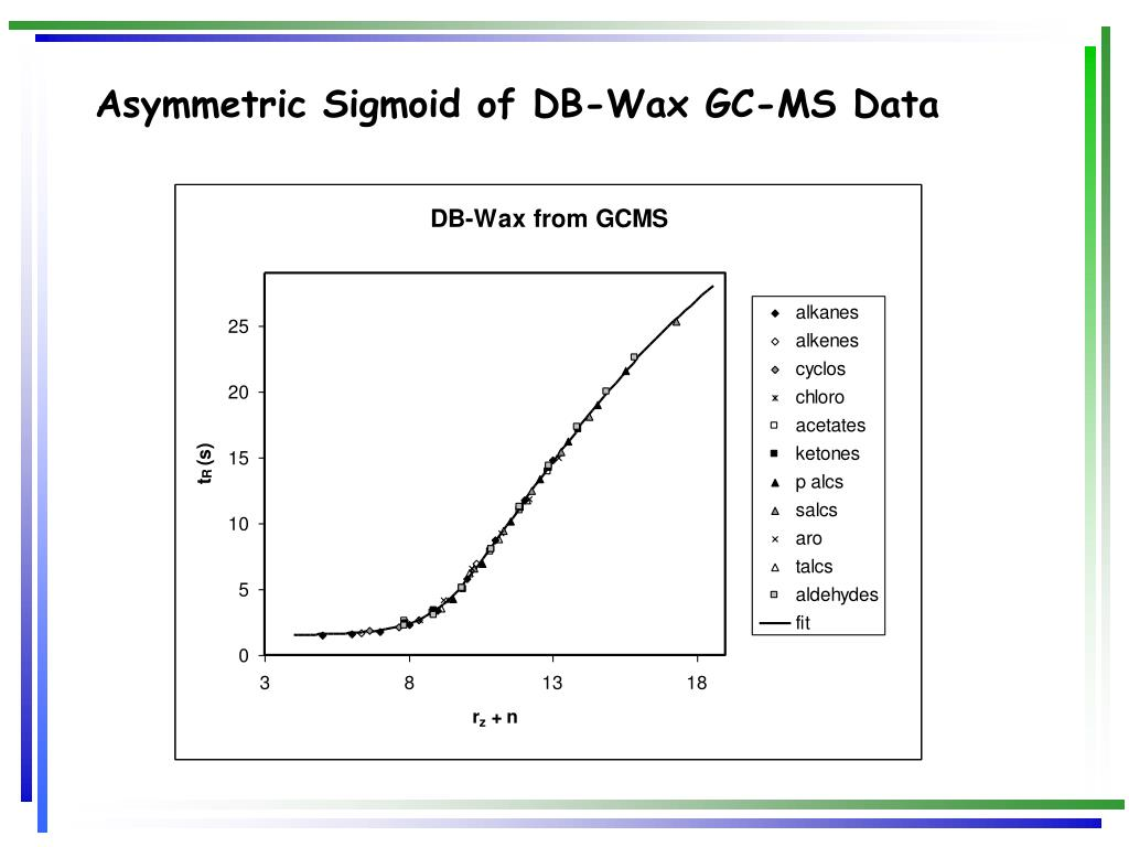 Asymmetric Sigmoid of DB-Wax GC-MS Data