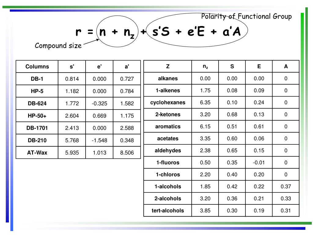 Polarity of Functional Group