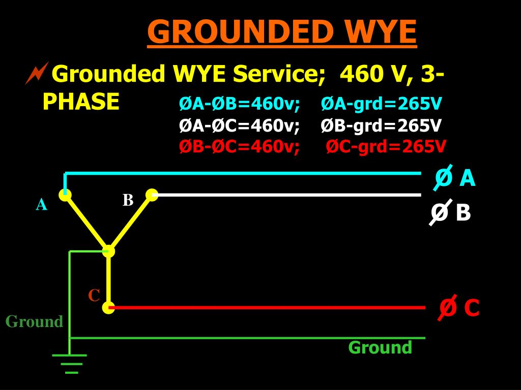 GROUNDED WYE