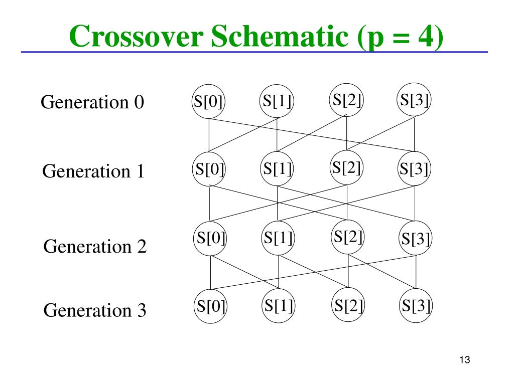 Crossover Schematic (p = 4)