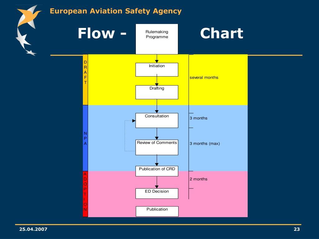 Flow -               Chart