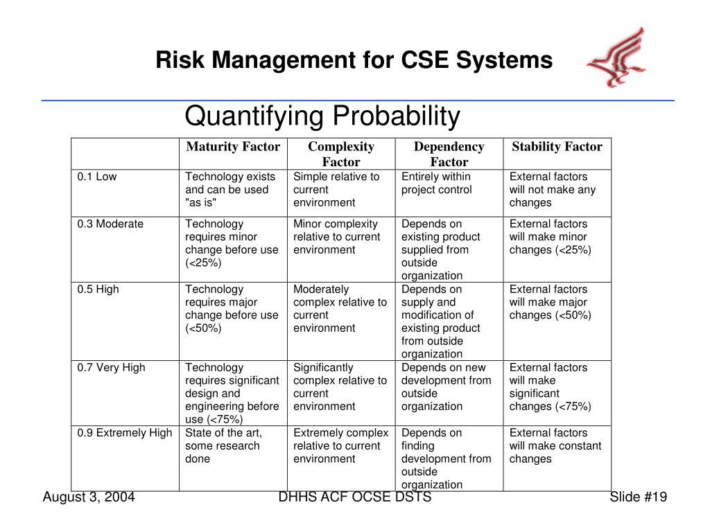 Quantifying Probability
