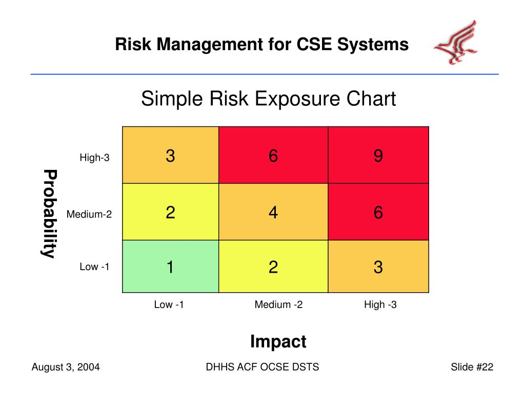Simple Risk Exposure Chart