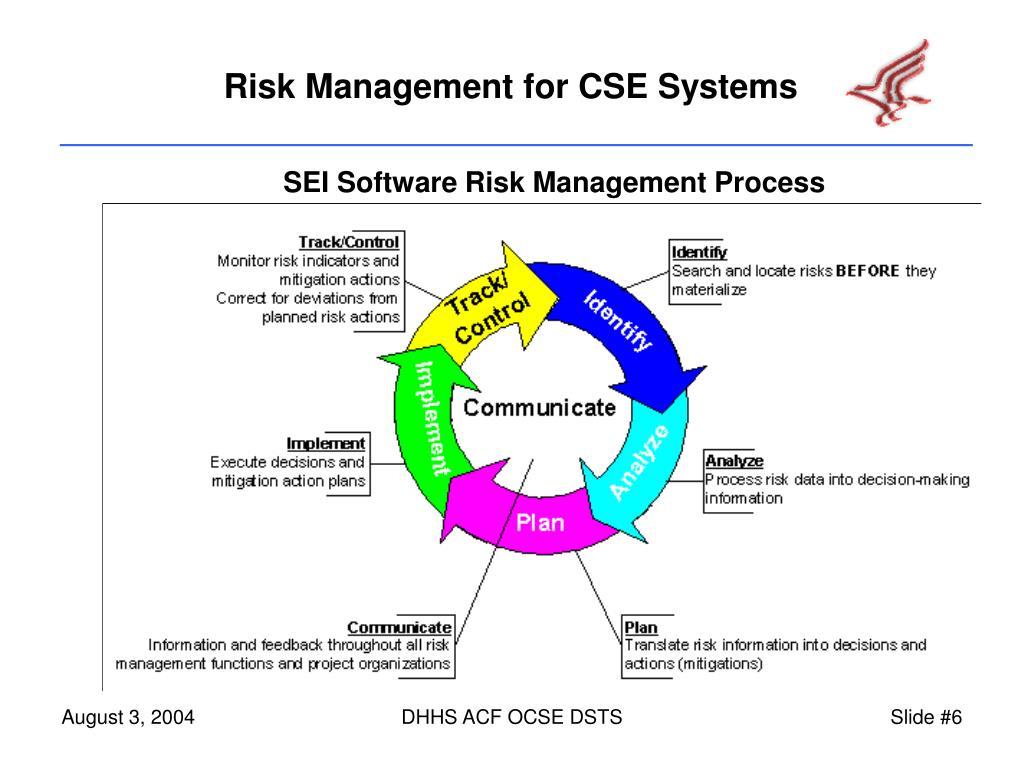 SEI Software Risk Management Process