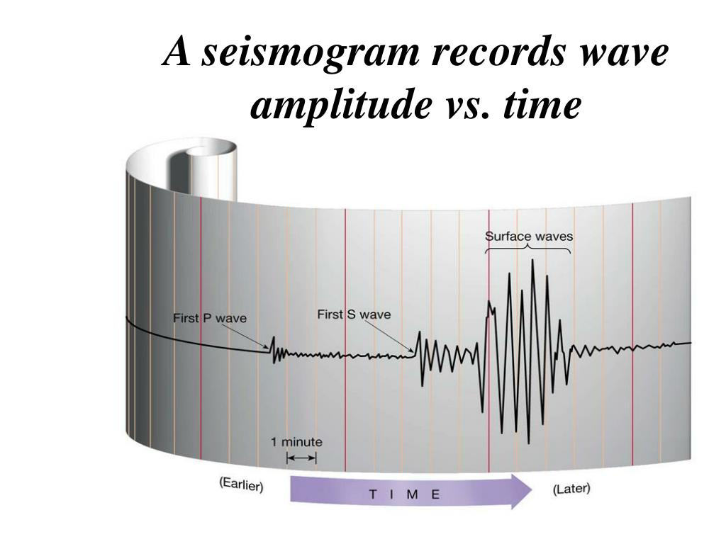 A seismogram records wave amplitude vs. time