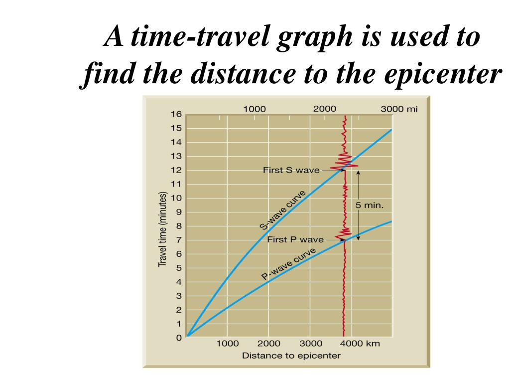 A time-travel graph is used to find the distance to the epicenter