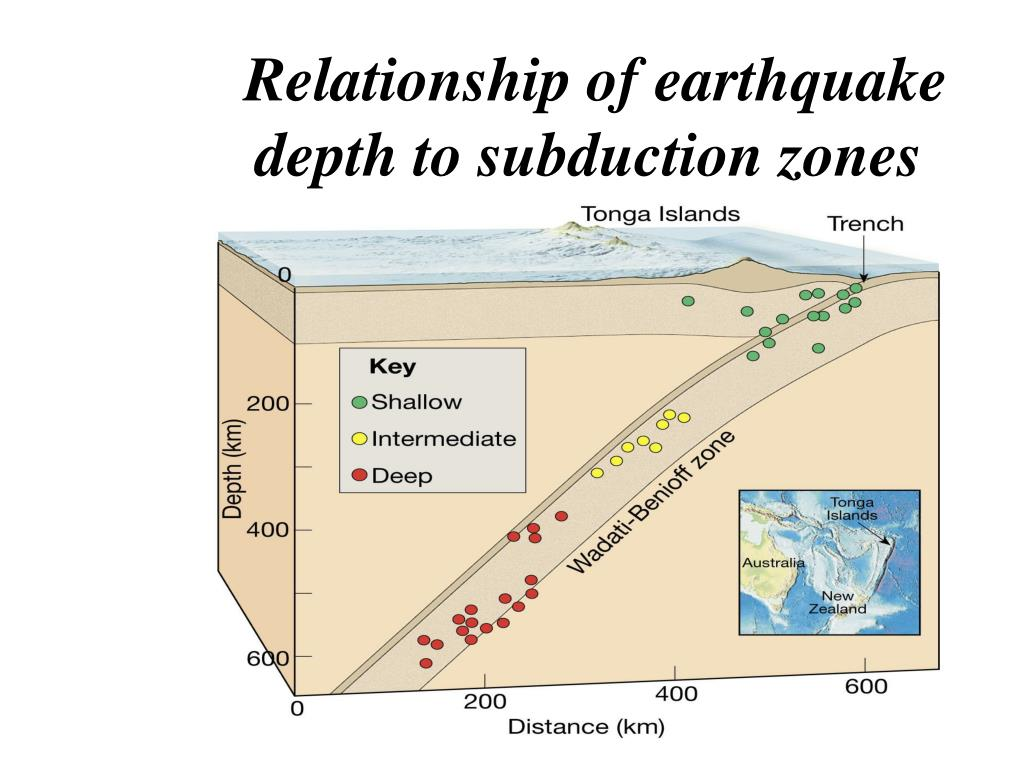 Relationship of earthquake