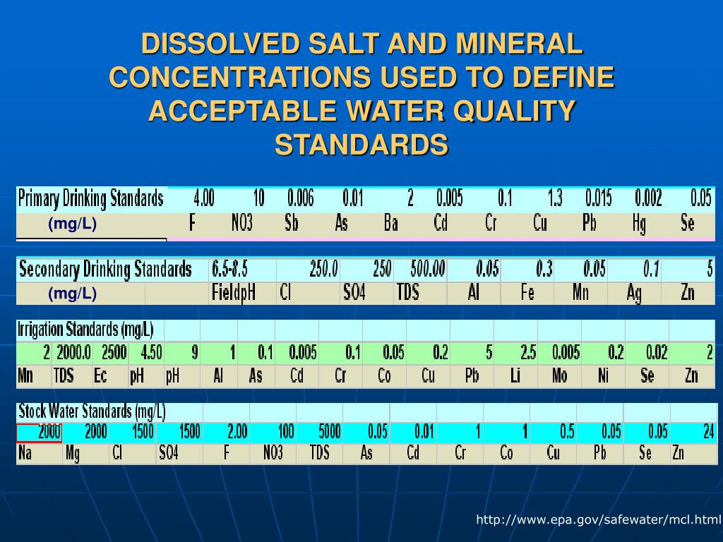 DISSOLVED SALT AND MINERAL CONCENTRATIONS USED TO DEFINE