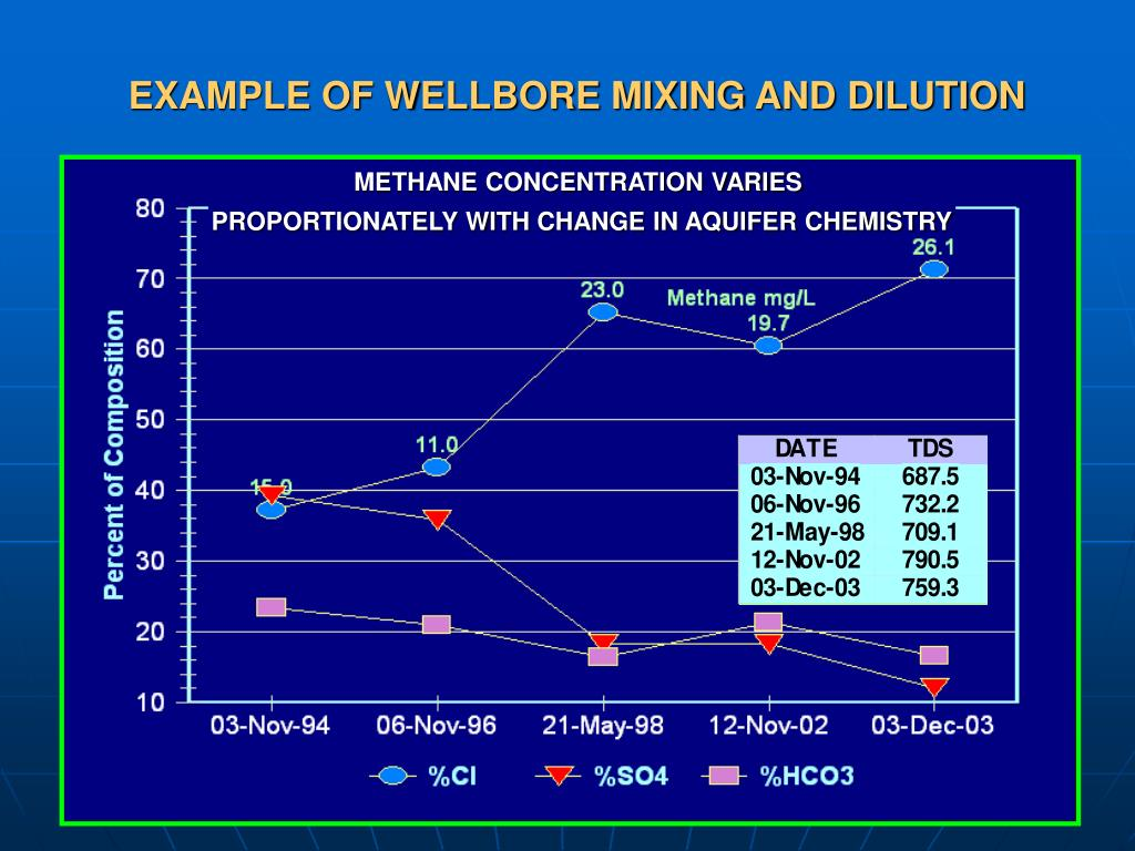 EXAMPLE OF WELLBORE MIXING AND DILUTION