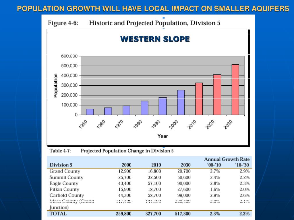 POPULATION GROWTH WILL HAVE LOCAL IMPACT ON SMALLER AQUIFERS