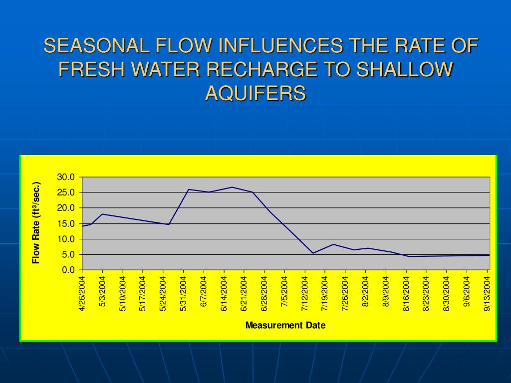SEASONAL FLOW INFLUENCES THE RATE OF FRESH WATER RECHARGE TO SHALLOW AQUIFERS