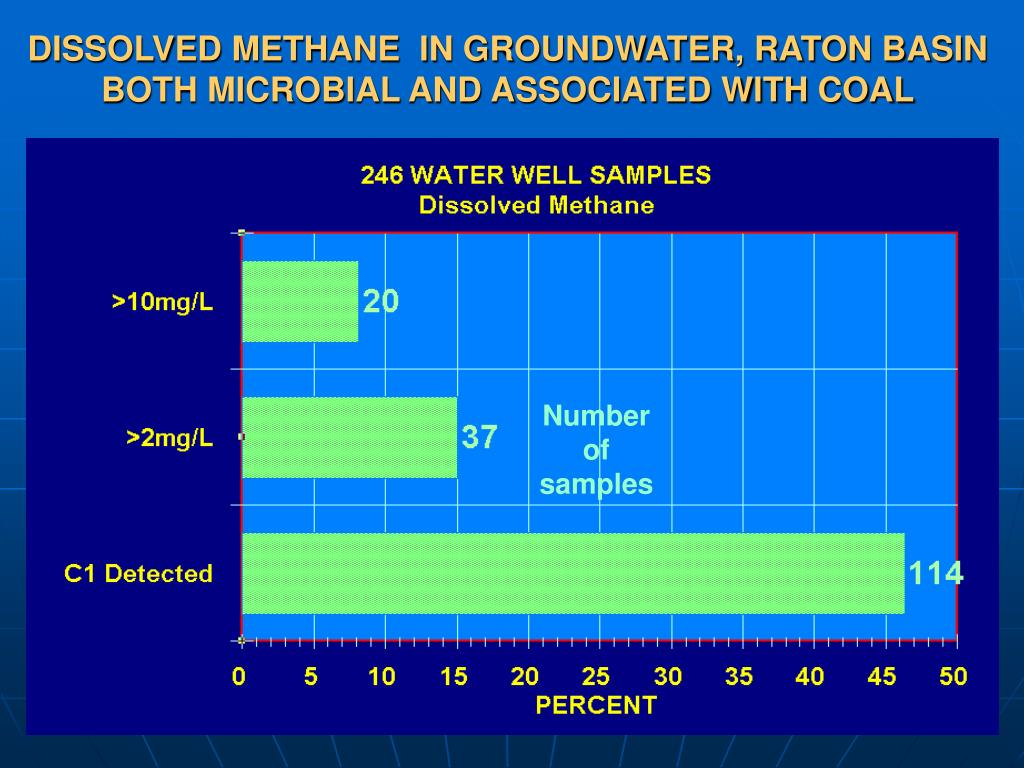 DISSOLVED METHANE  IN GROUNDWATER, RATON BASIN BOTH MICROBIAL AND ASSOCIATED WITH COAL