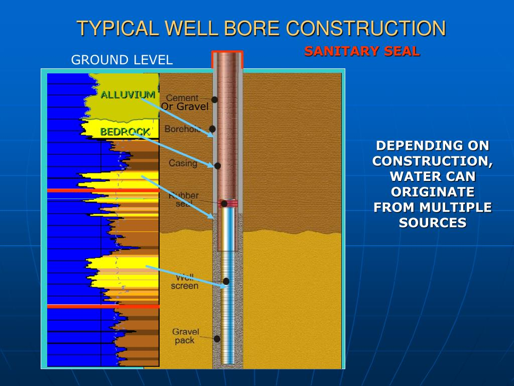 TYPICAL WELL BORE CONSTRUCTION