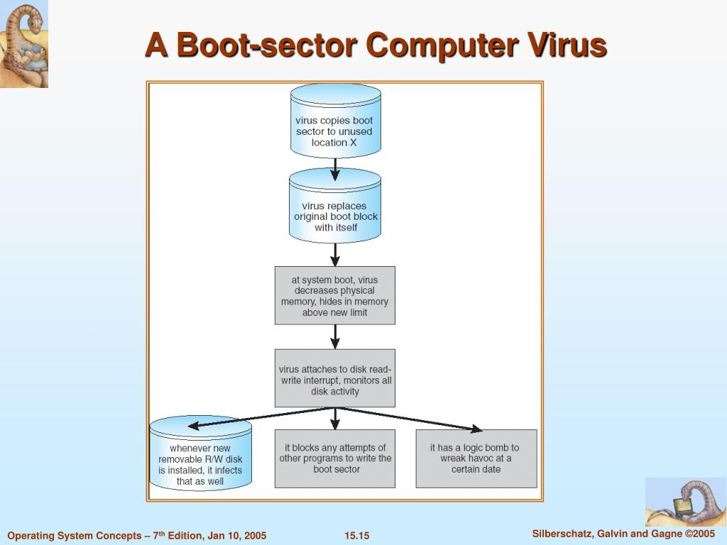 A Boot-sector Computer Virus