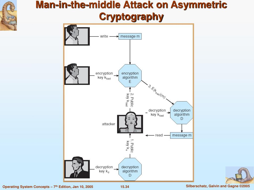 Man-in-the-middle Attack on Asymmetric Cryptography