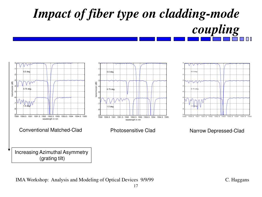 Impact of fiber type on cladding-mode coupling