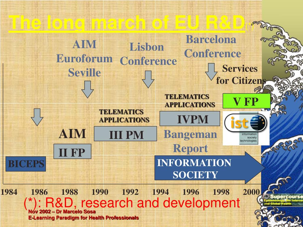 The long march of EU R&D