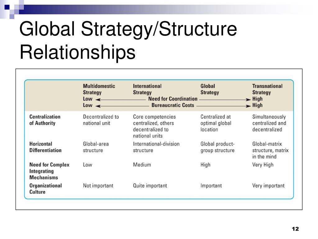 global strategy and structure Worldwide product divisional structure for implementing a global strategy global strategy : international strategy with standardized products across country markets, and the competitive strategy dictated by the home office.