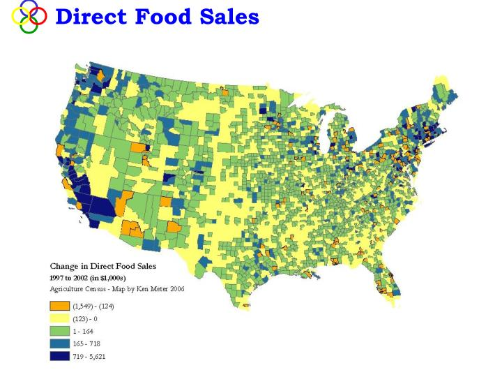 Direct Food Sales