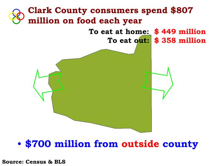 Clark County consumers spend $807 million on food each year