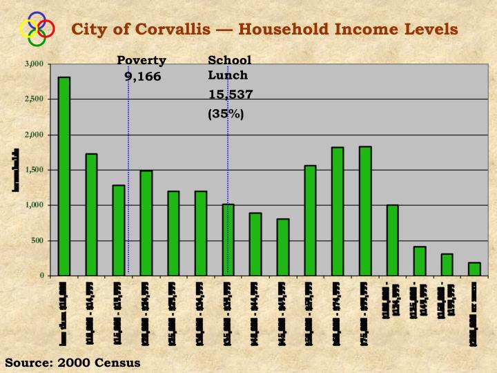 City of Corvallis —Household Income Levels