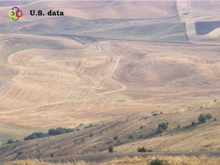 U.S. data