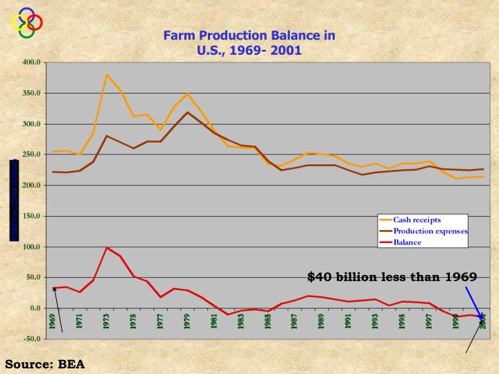 Farm Production Balance in U.S., 1969- 2001