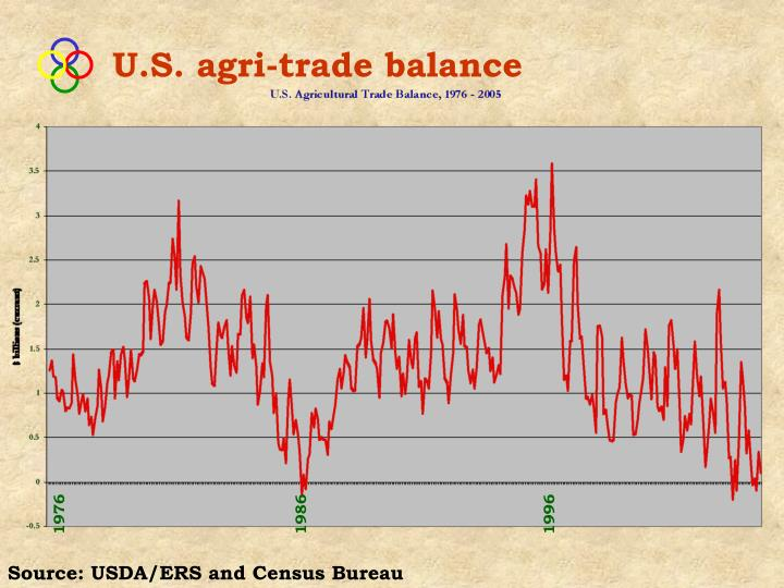 U.S. agri-trade balance