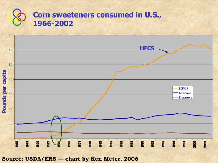 Corn sweeteners consumed in U.S., 1966-2002