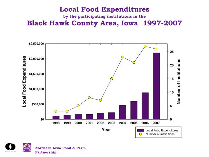 Local Food Expenditures