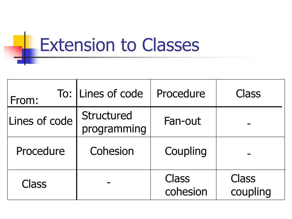 Extension to Classes