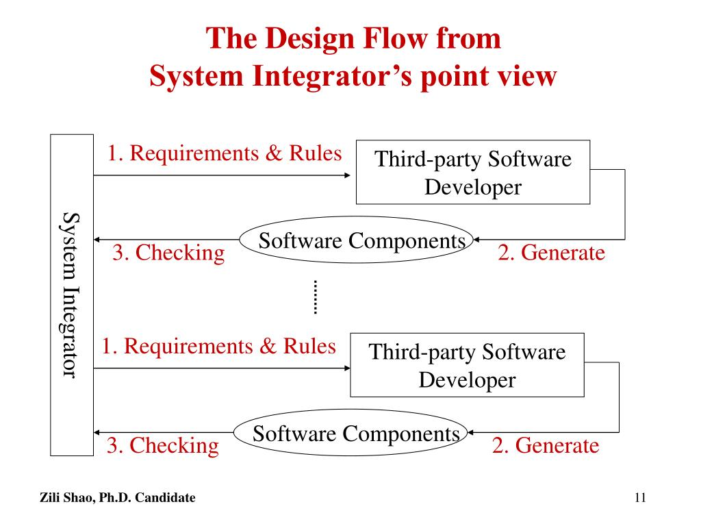 The Design Flow from