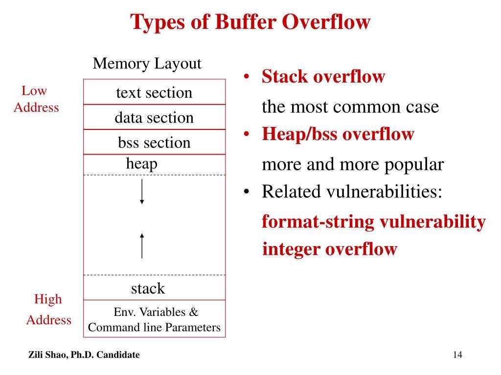 Types of Buffer Overflow