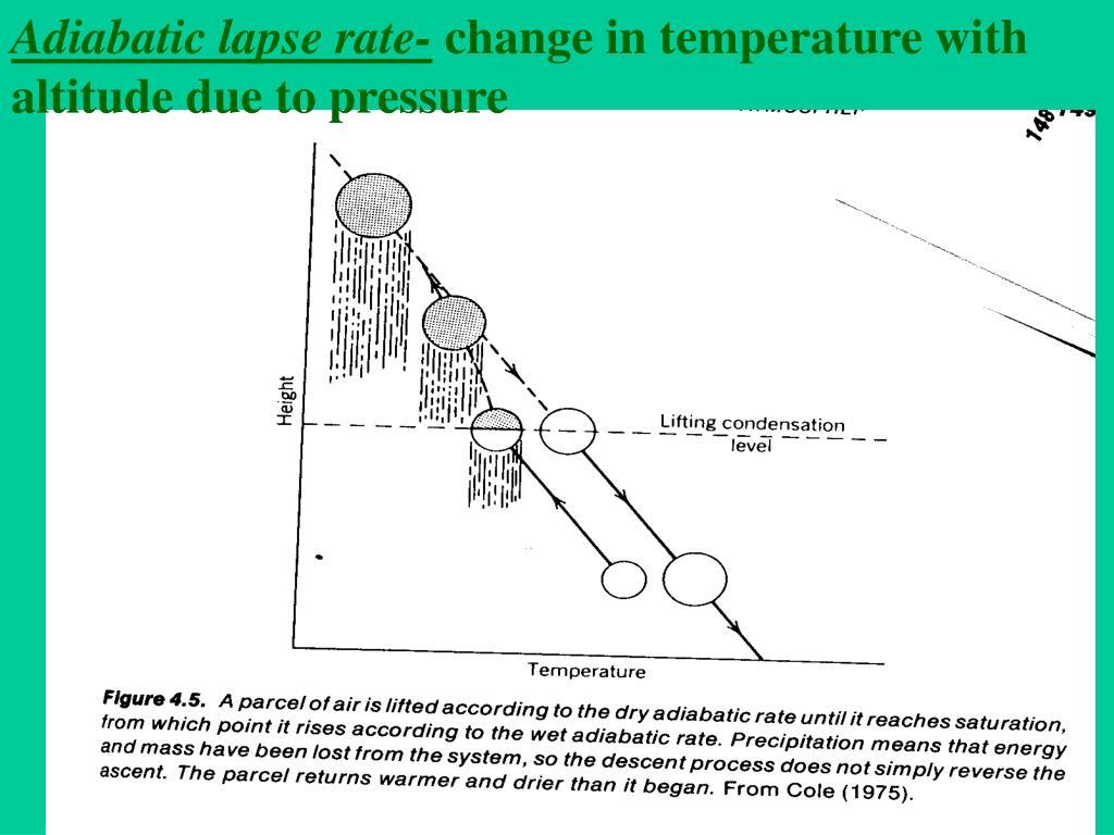 Adiabatic lapse rate-