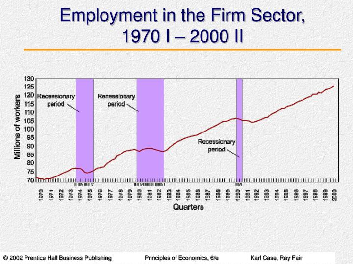 Employment in the Firm Sector,