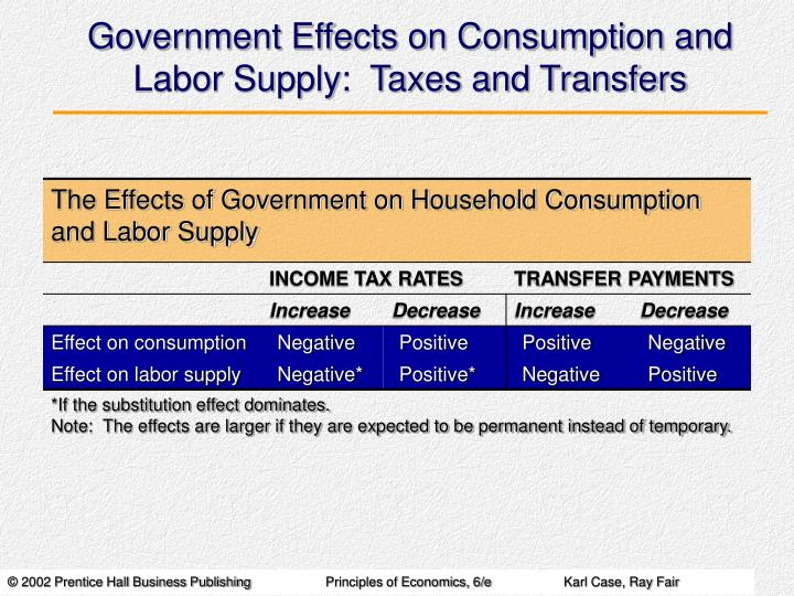 Government Effects on Consumption and Labor Supply:  Taxes and Transfers