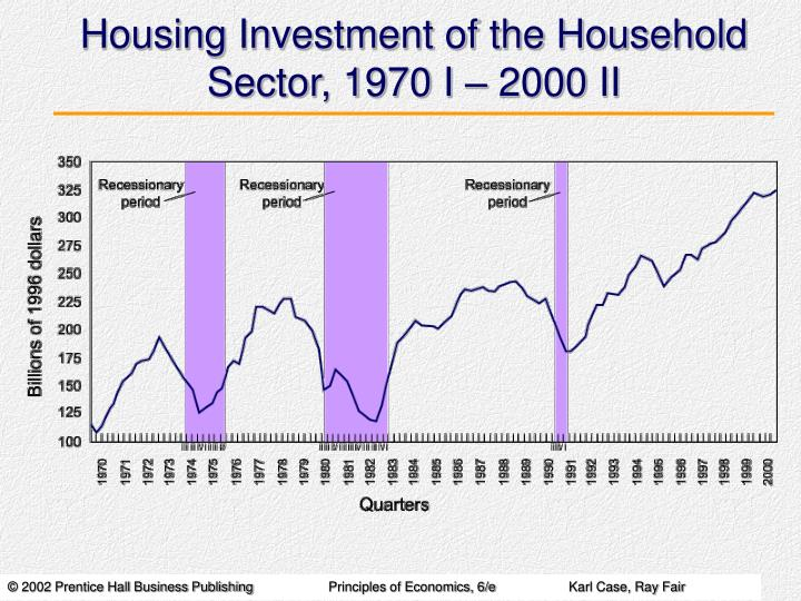 Housing Investment of the Household Sector, 1970 I – 2000 II