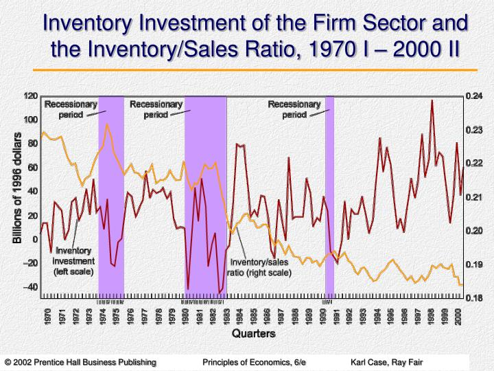 Inventory Investment of the Firm Sector and the Inventory/Sales Ratio, 1970 I – 2000 II