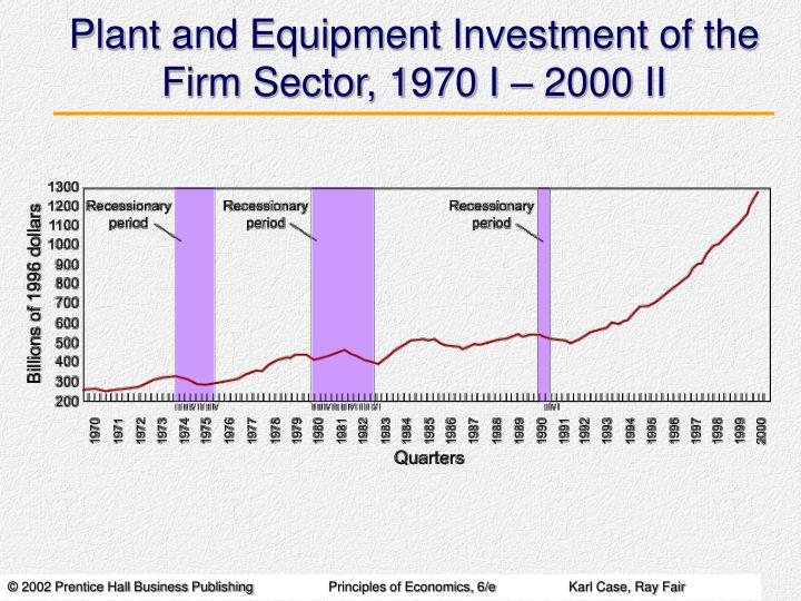 Plant and Equipment Investment of the Firm Sector, 1970 I – 2000 II