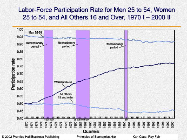 Labor-Force Participation Rate for Men 25 to 54, Women 25 to 54, and All Others 16 and Over, 1970 I – 2000 II
