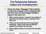 the relationship between output and unemployment1