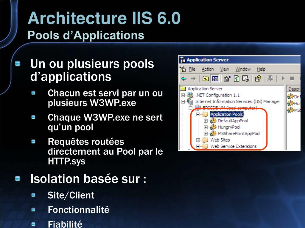 Architecture IIS 6.0