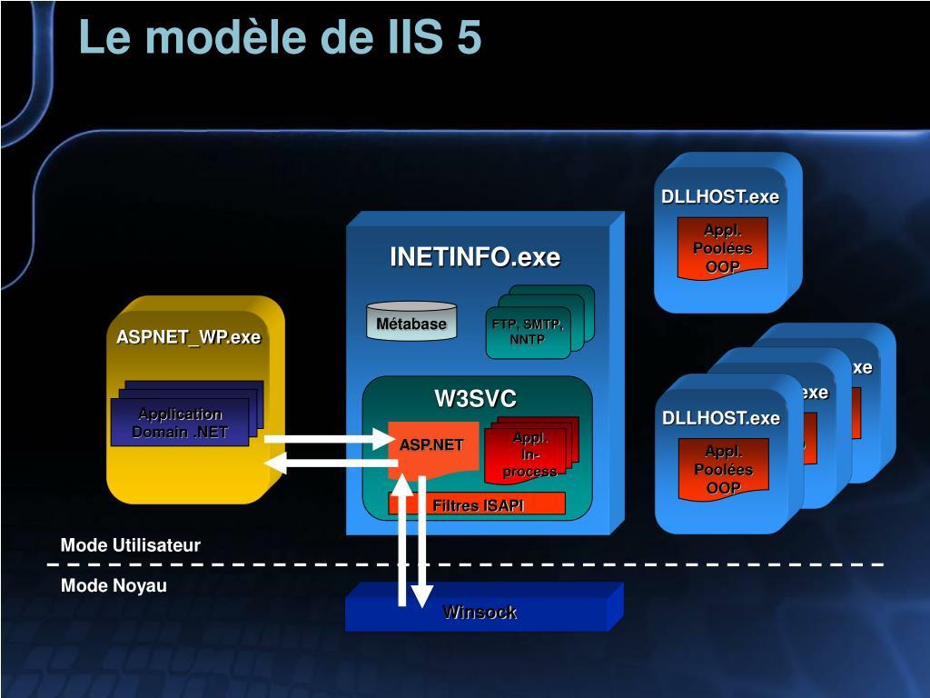 Le modèle de IIS 5