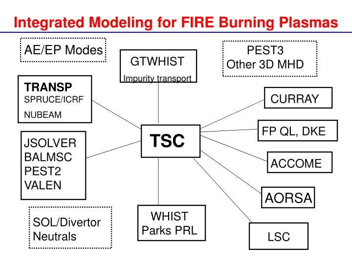 Integrated Modeling for FIRE Burning Plasmas