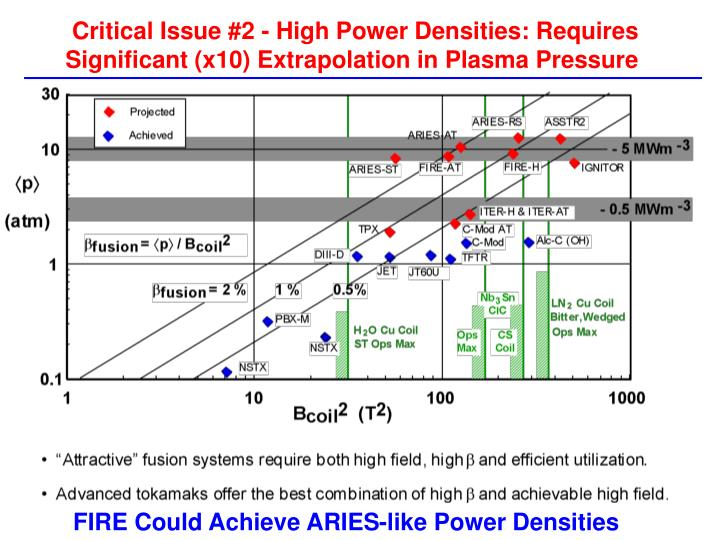 Critical Issue #2 - High Power Densities: Requires Significant (x10) Extrapolation in Plasma Pressure