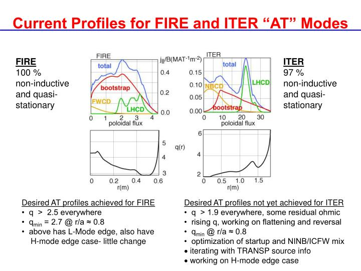 "Current Profiles for FIRE and ITER ""AT"" Modes"