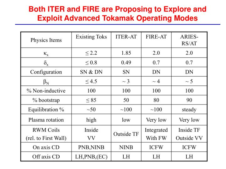 Both ITER and FIRE are Proposing to Explore and Exploit Advanced Tokamak Operating Modes
